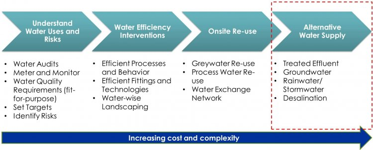 Increase Own Water Supplies Continuum
