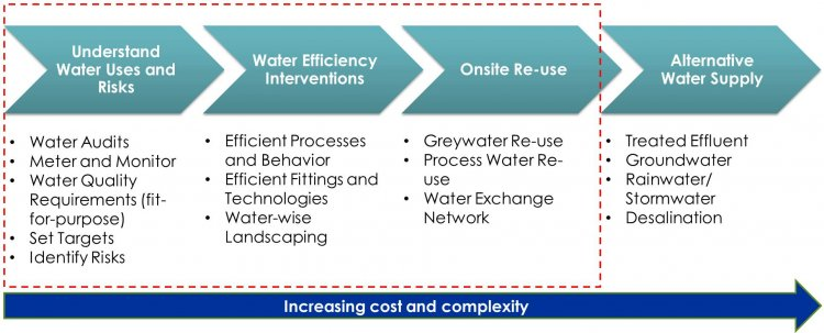 Reduce Water Consumption Continuum