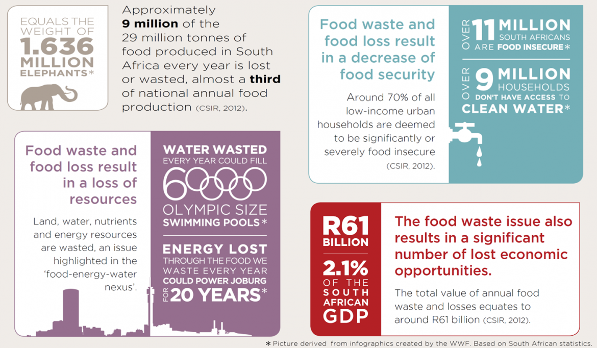Do not publish Food Forward Infographic