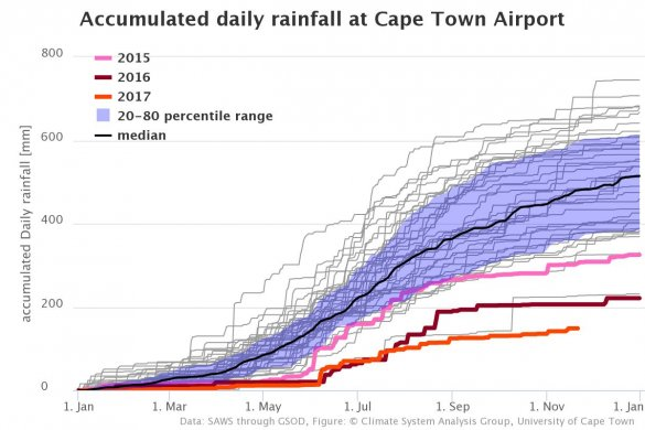 Daily Rainfall at Cape Town Airport 2015-17