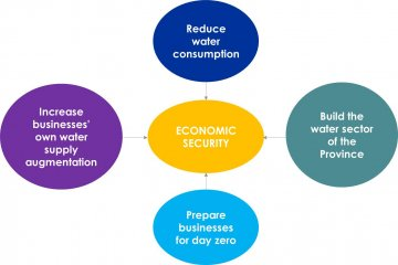 Objectives of Economic Security Workstream