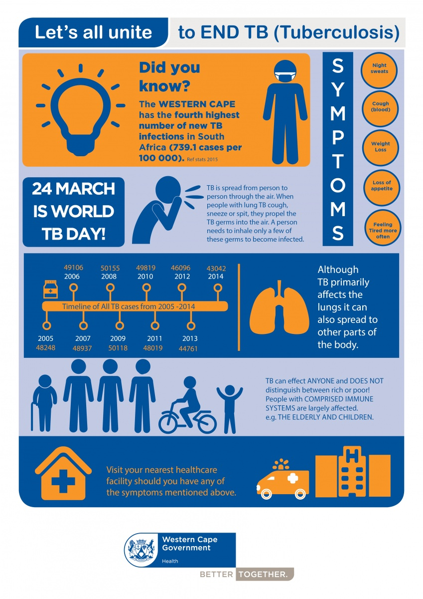 TB and you | Western Cape Government