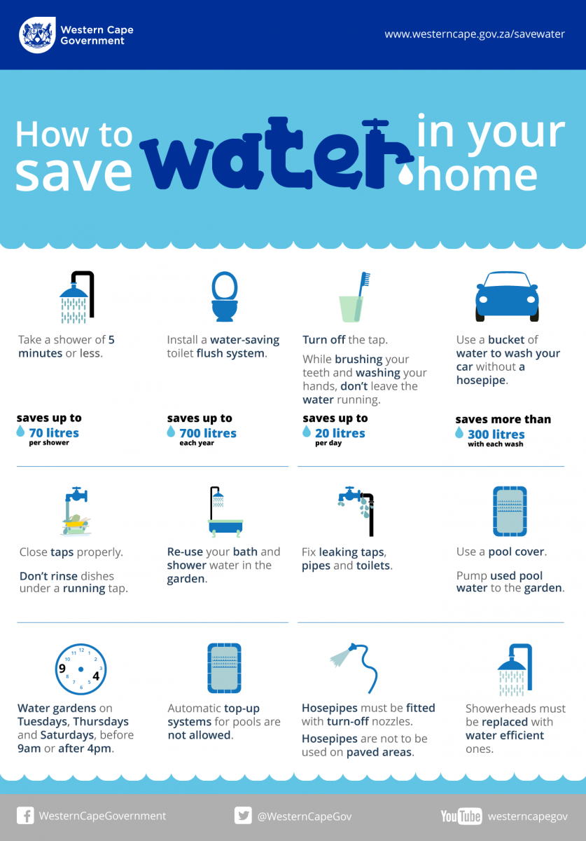 saving water at home essay Water conservation essay importance of water  it is easy to practice water conservation in the home, but there is more to be done our world needs help on a .