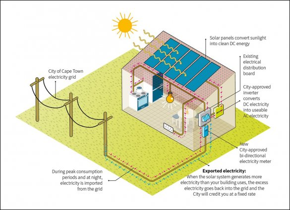 upgrade to a grid tied solar pv system energy security. Black Bedroom Furniture Sets. Home Design Ideas