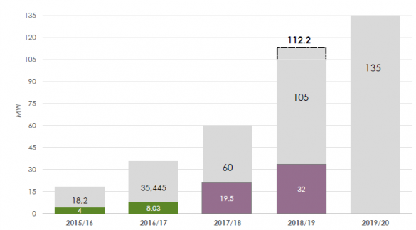 Energy Security - Overall solar pv installations.png