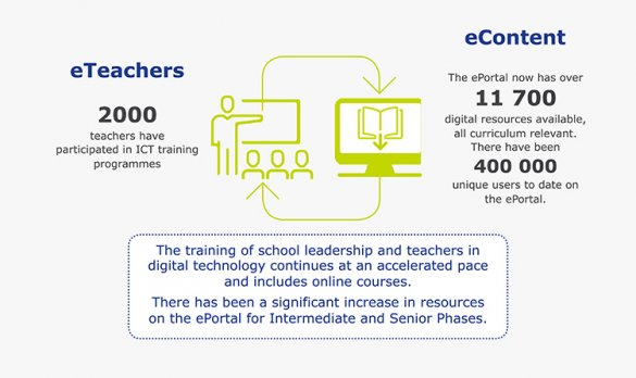 elearning graph 3