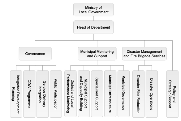 Department of Local Government Business Units