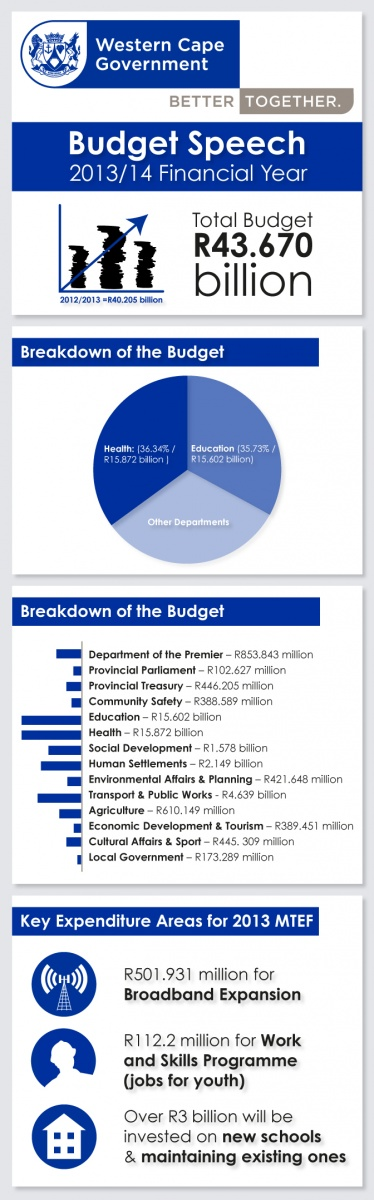 documents national budget speech