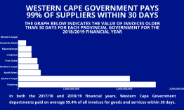 Western Cape Government pays 99% of suppliers within 30 days.png