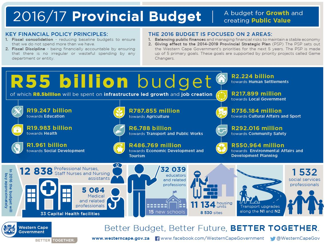 2016 Budget overview