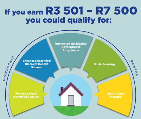 Infographic for the Income bracket 3501 - 7500