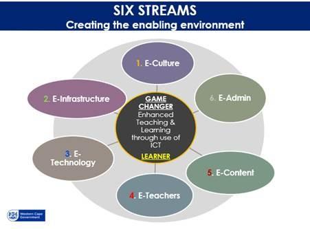 6 streams