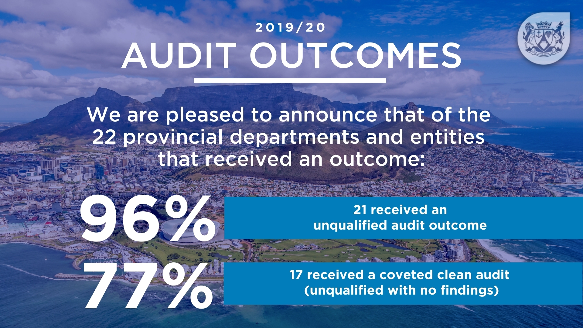 2019/20 Audit Outcomes