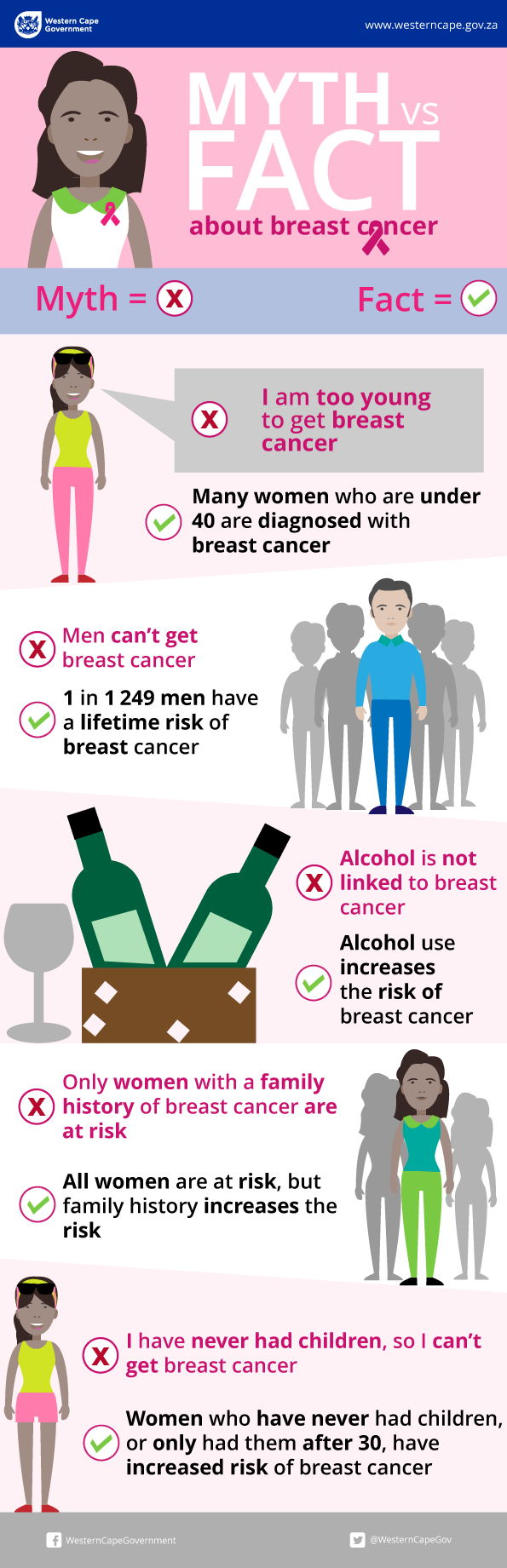 breast cancer myths versus facts infographic