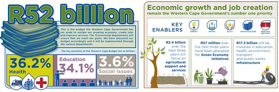 Provincial Budget Speech in a nutshell