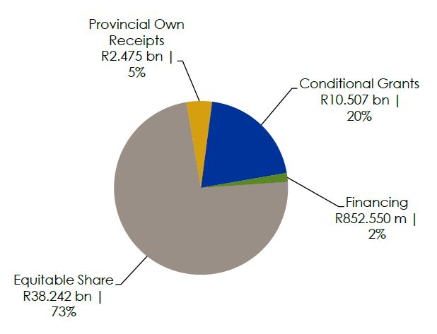 Provincial Revenue 2015/16