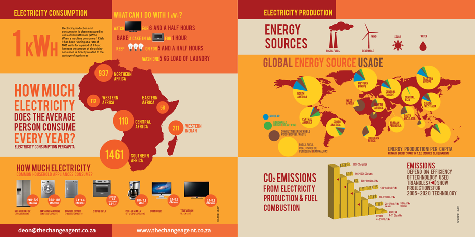Know more about energy consumption