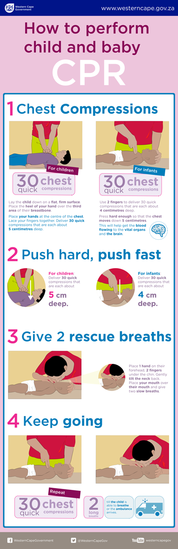 Infographic of how to do CPR