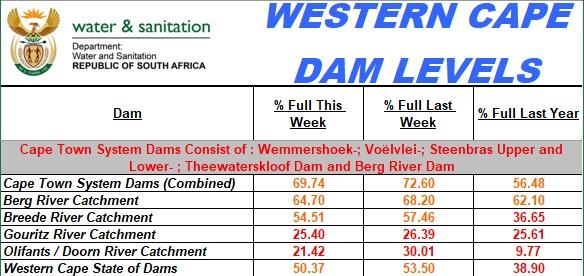 Western Cape dam levels