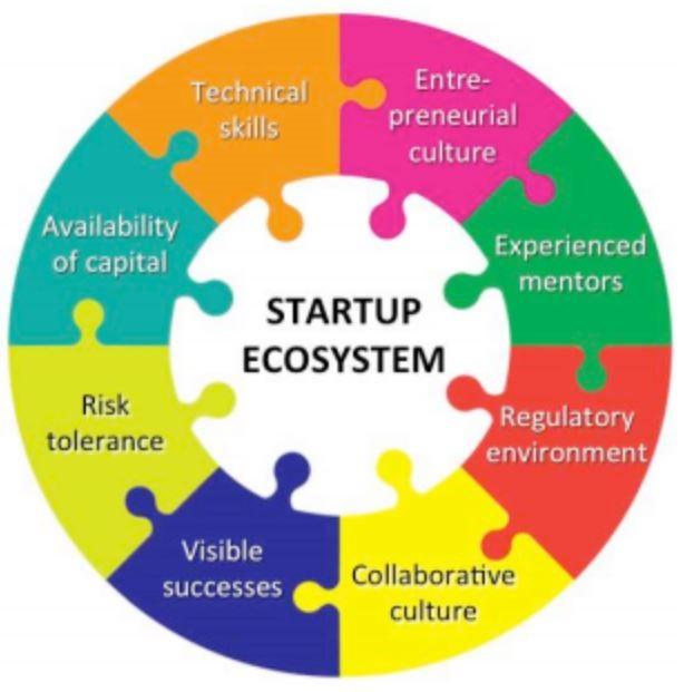 Key elements of a vibrant Startup ecosystem