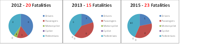 Fatality Stats