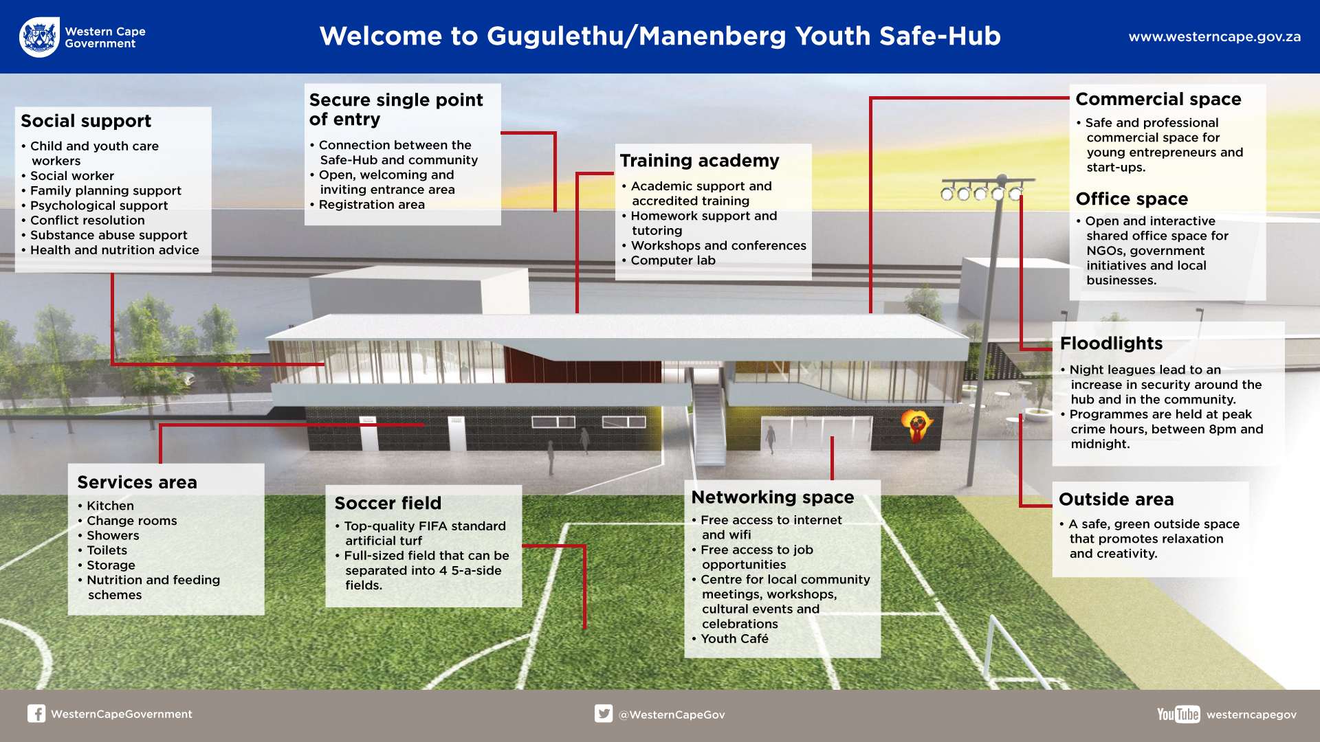 New Youth Safe-Hub