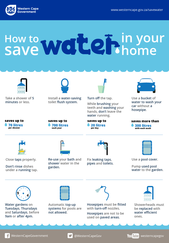 how-to-save-water-in-your-home