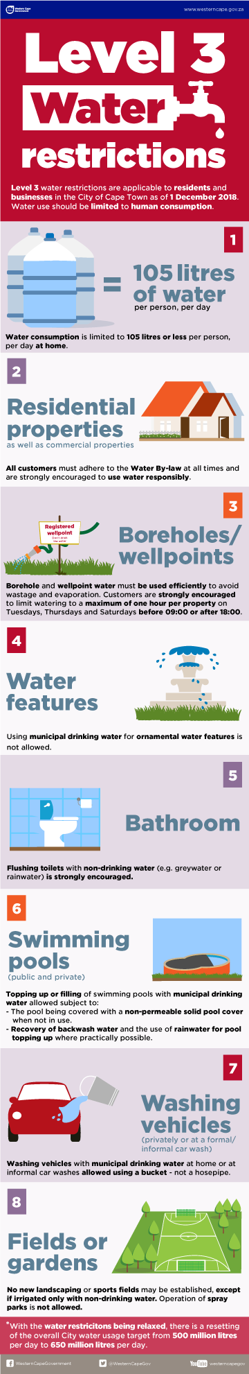Level 3 water restrictions info graphic