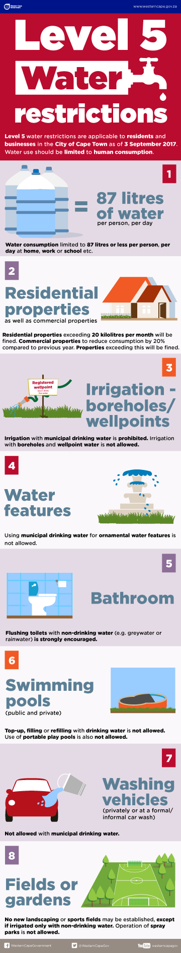 Level 5 Water restrictions