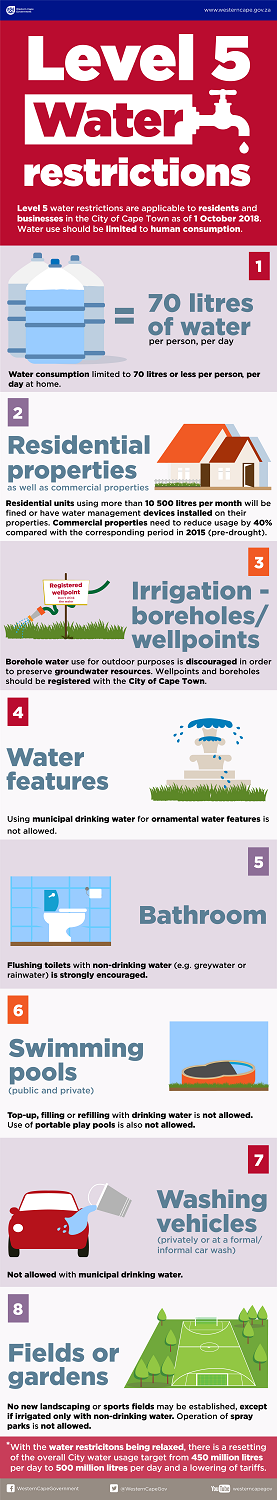 Level 5 water restrictions October 2018