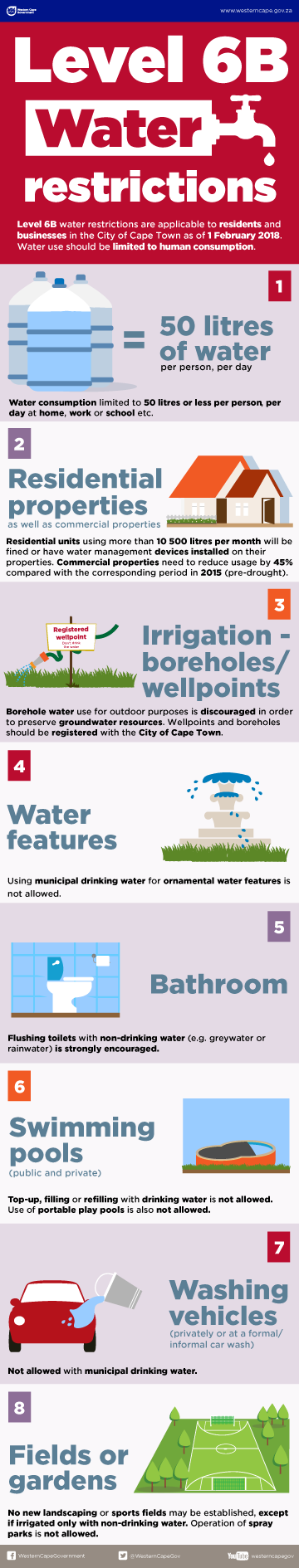 level_6b_water_restrictions