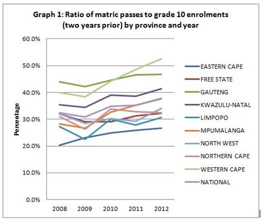 Matric 2013 Results Western Cape Preview Western Cape