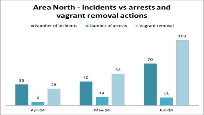 incidents vs arrests