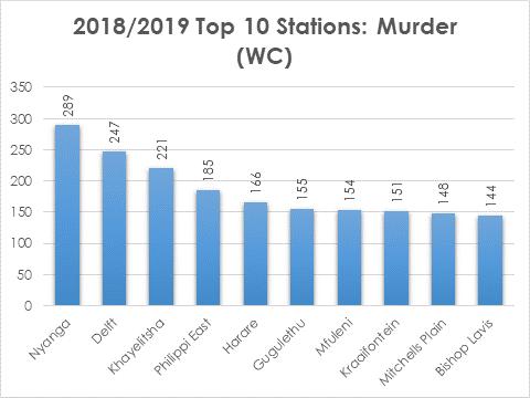 Murder crime stats