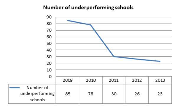 NSC-2013-number-of-underperforming-schools