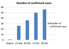 number_of_confirmed_cases.jpg