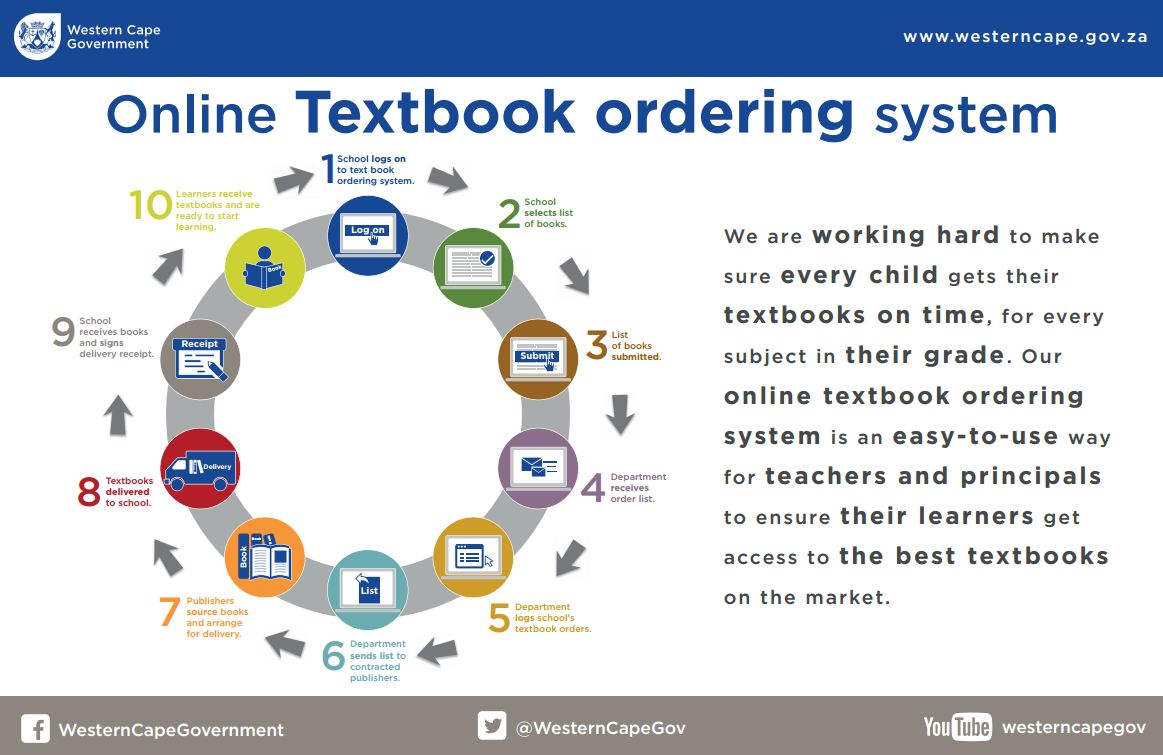 Online textbook ordering system