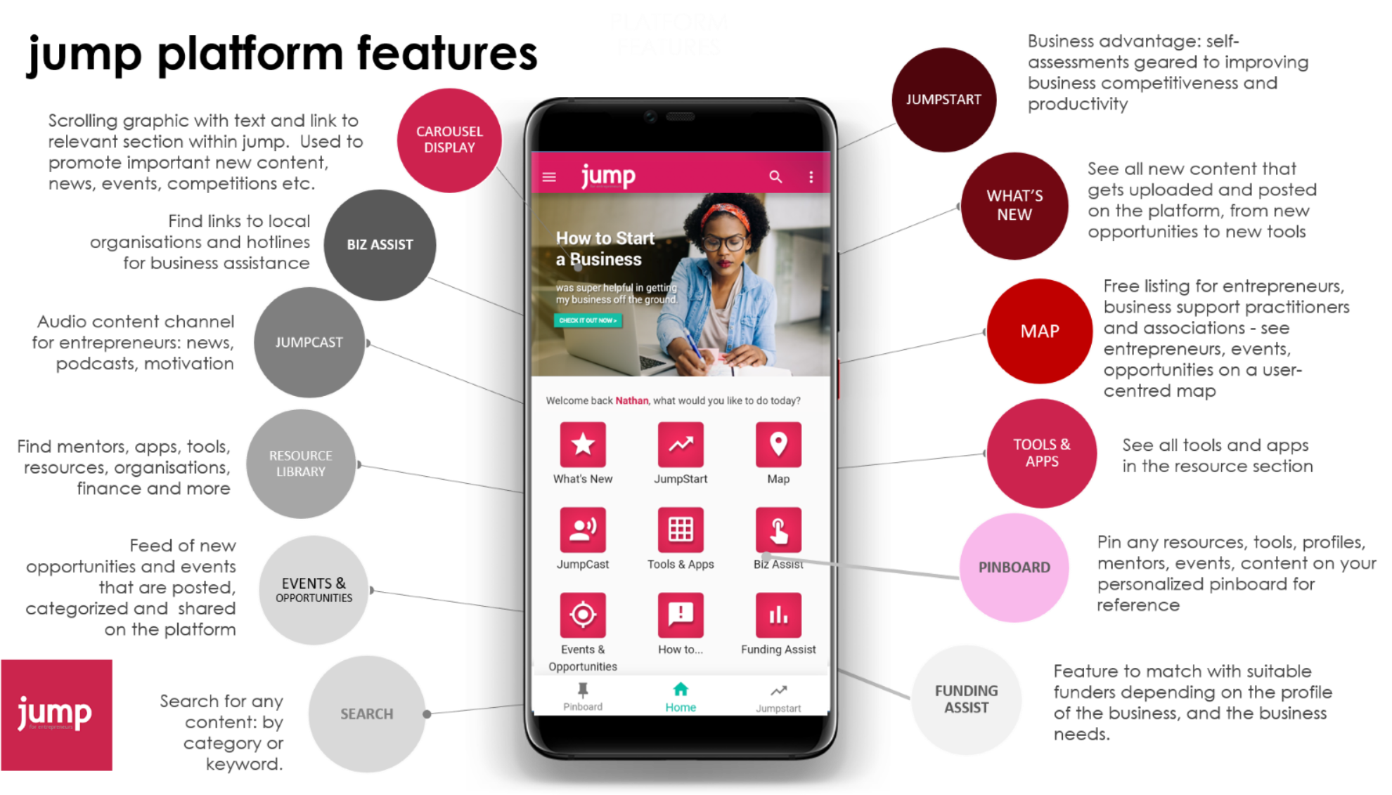 Image of a cellphone phone depicting the JUMP APP and its features