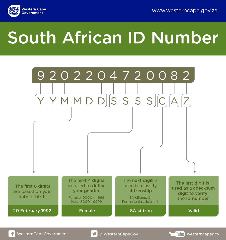 Decoding your South African ID number | Western Cape Government