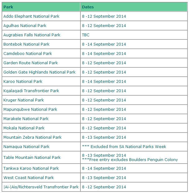 SANPark Free Entry 8-12 September 2014