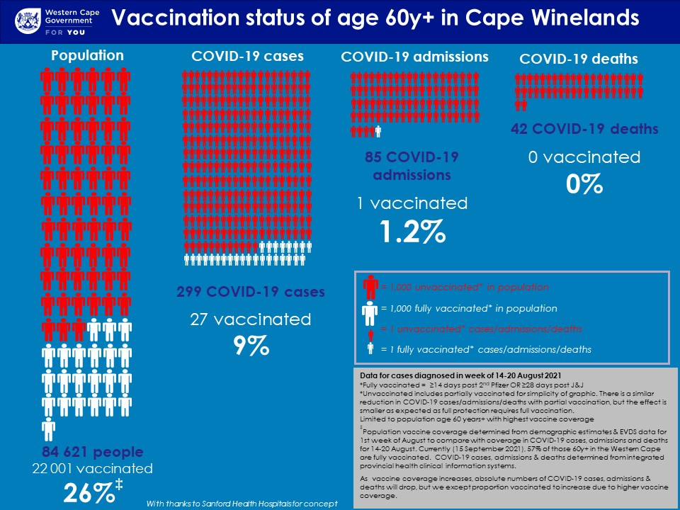 Vaccination Status of 60+ Hospitalisations in Cape Winelands