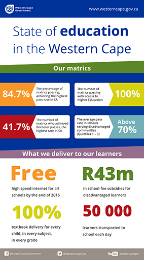 State of education in the Western Cape