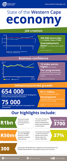 State of the Western Cape economy