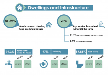 Housing outcomes from the census