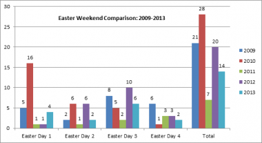 Easter Weekend Comparison: 2009-2013