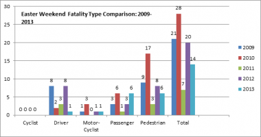 Easter Weekend Fatality Type Comparison: 2009-2013