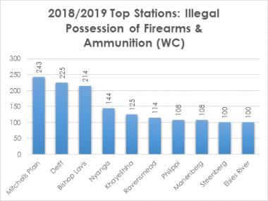 Firearm Crime Statistics