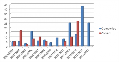 Graph representing schools built and closed since 2002/2003.