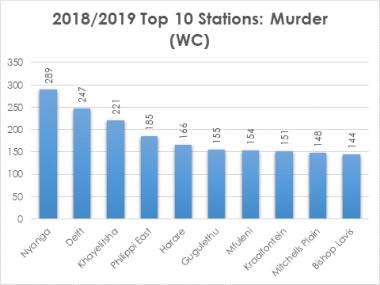 Murder Crime Statistics