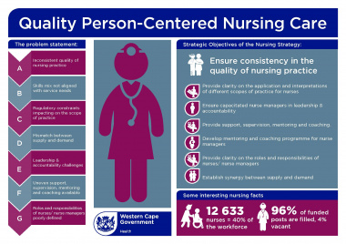 Nursing Strategy